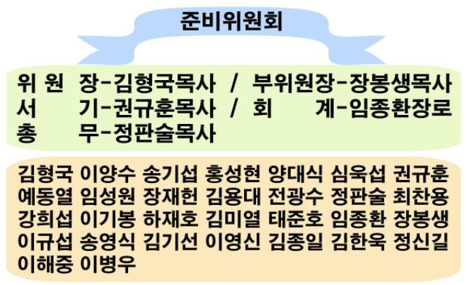 총회 준비위원회 조직.jpg